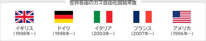 世界各国のガス自由化開始年度:イギリス(1998年〜)、ドイツ(1998年〜)、イタリア(2003年〜)、フランス(2007年〜)、アメリカ(1996年〜)