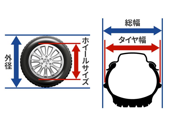 タイヤのスペック