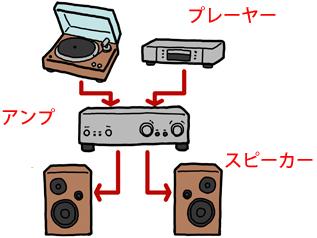 左右2本のスピーカー構成で音響に立体感
