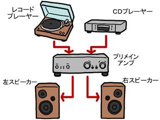 CDプレーヤーなどから出力された音のバランスを調整したり、音量を上げて、スピーカーをしっかり鳴らすための製品