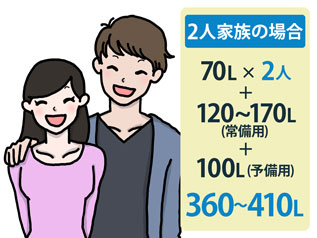 2人家族の場合:360〜410L