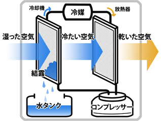 除湿 器 コンプレッサー コンプレッサー方式とデシカント方式の違い(除湿機)