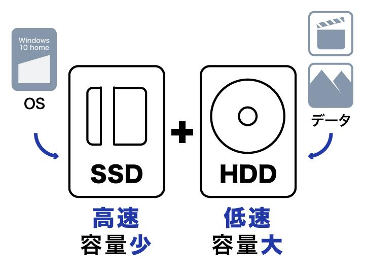 SSDとHDD使い分け