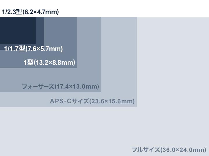 撮像素子サイズ比較図