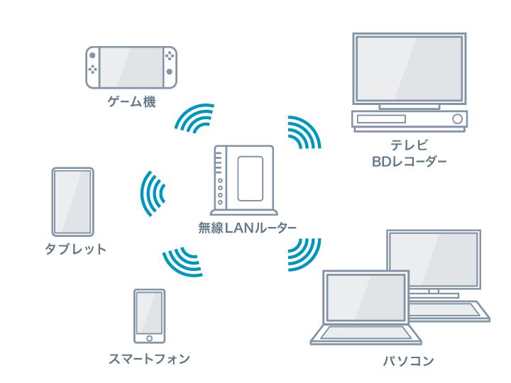 無線LANルーターの接続可能台数