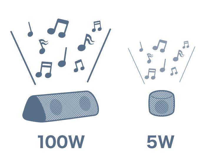 音量は、出力のワット数に注目