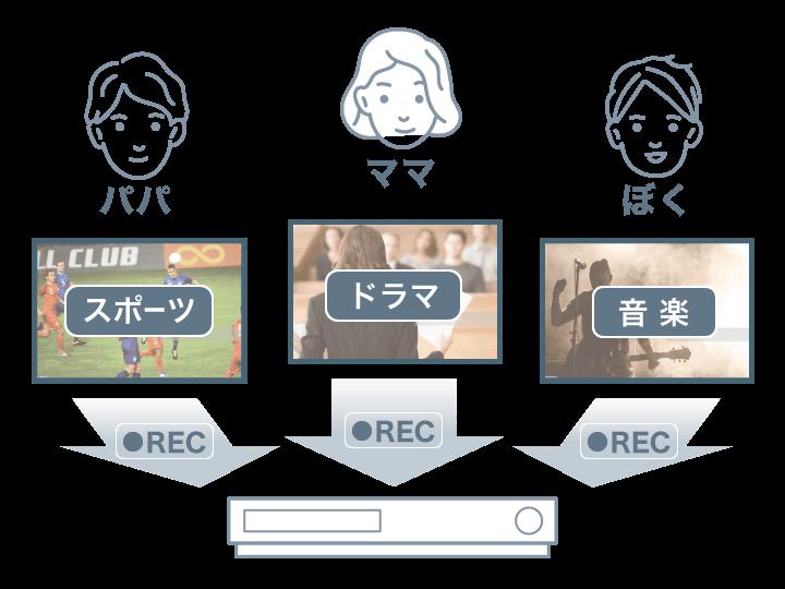 家族一人ひとりの見たい番組を録り逃さない、3ch同時録画に注目