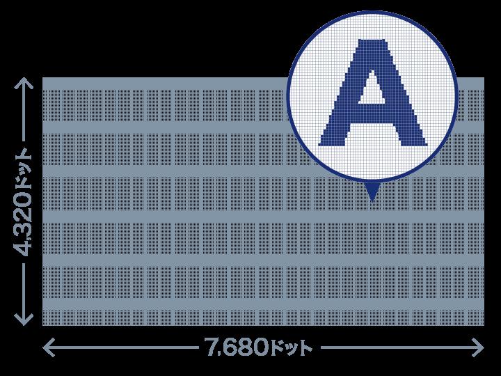 8K(スーパーハイビジョン)