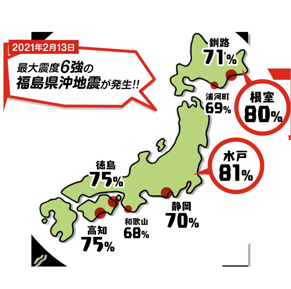 水戸80% 根室80% 高知75% 徳島75% 釧路71% 静岡70% 浦河町69% 和歌山68%