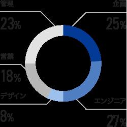新卒・キャリア入社比率