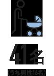 育児休業取得者数