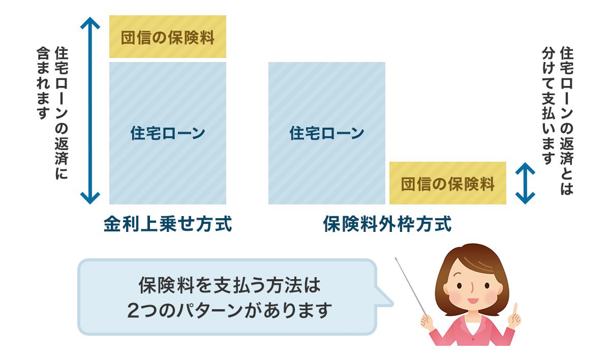 上乗せタイプの保険料支払い方法(イメージ)