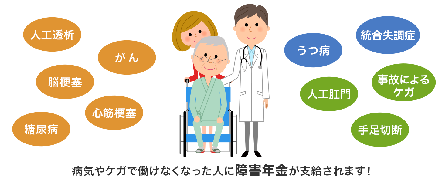 病気やケガで働けなくなった人に障害年金が支給されます!