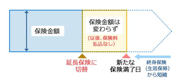 【図表2】終身保険を延長保険に変更するイメージ図