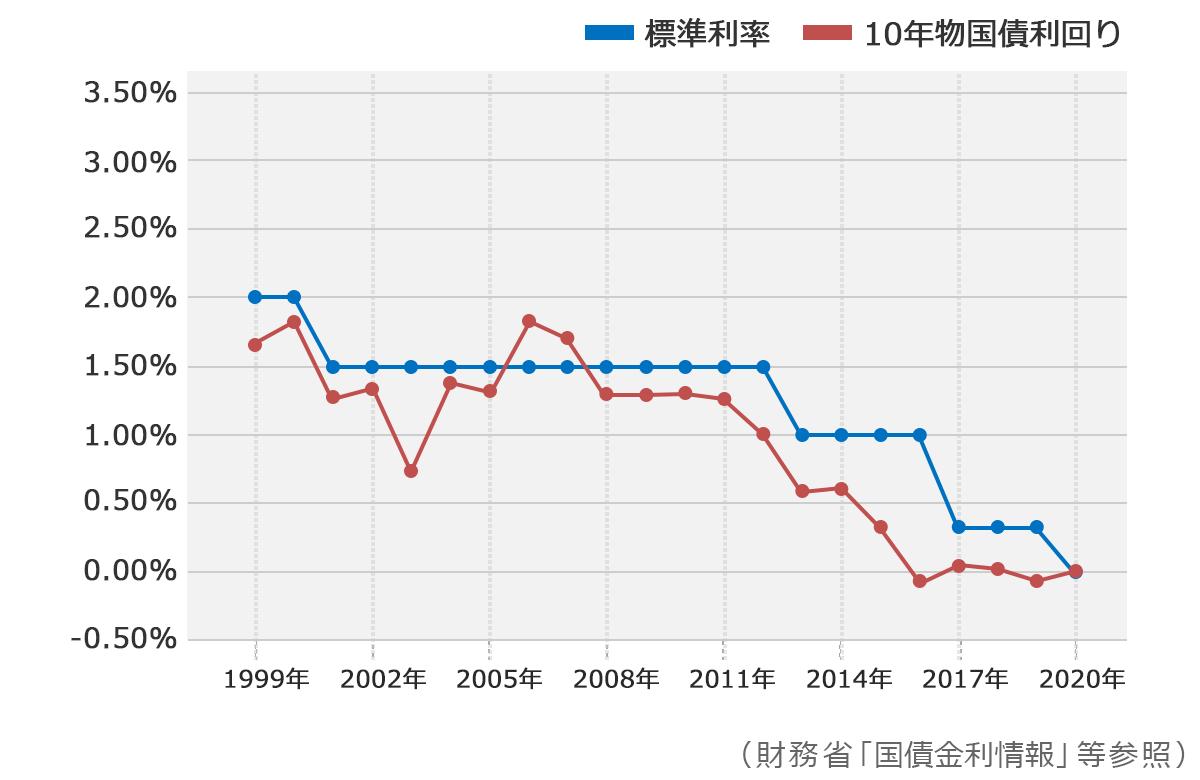 標準利率と10年物国債利回りの推移