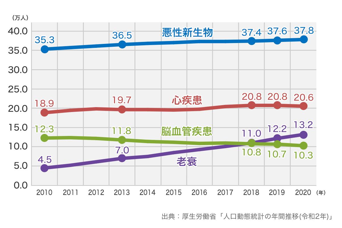 【図表1】死因1〜4位の死亡数の年次推移