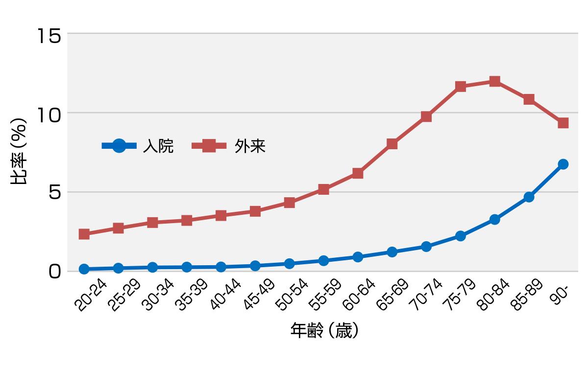 年齢別 通院・入院患者数図