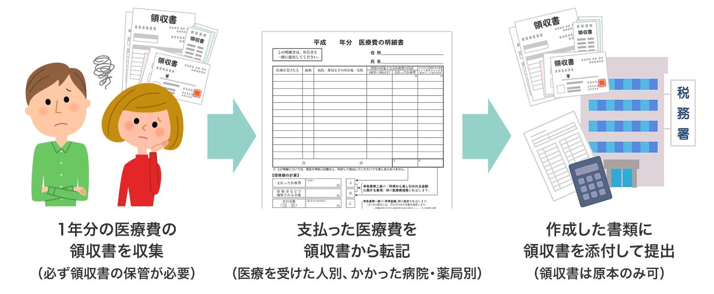 従来の領収書と明細書による方法