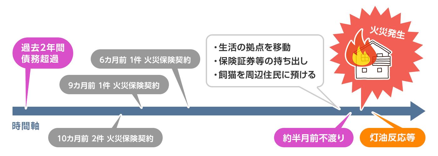 契約者等の範囲に、契約者の意図をくんで動いた第三者が含まれたケース図