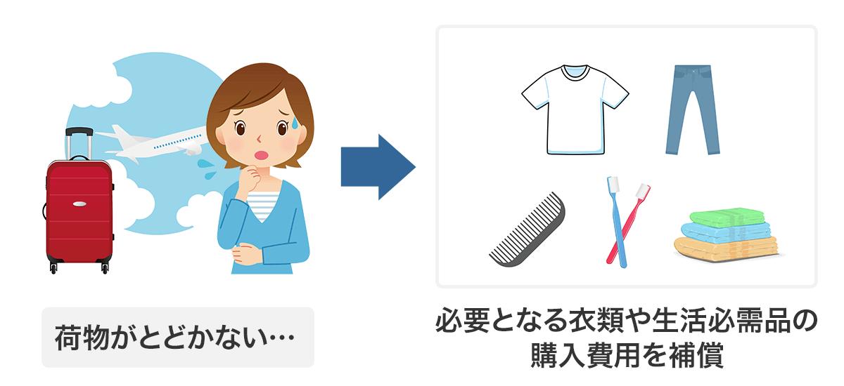 必要となる衣類や生活必需品の購入費用を補償
