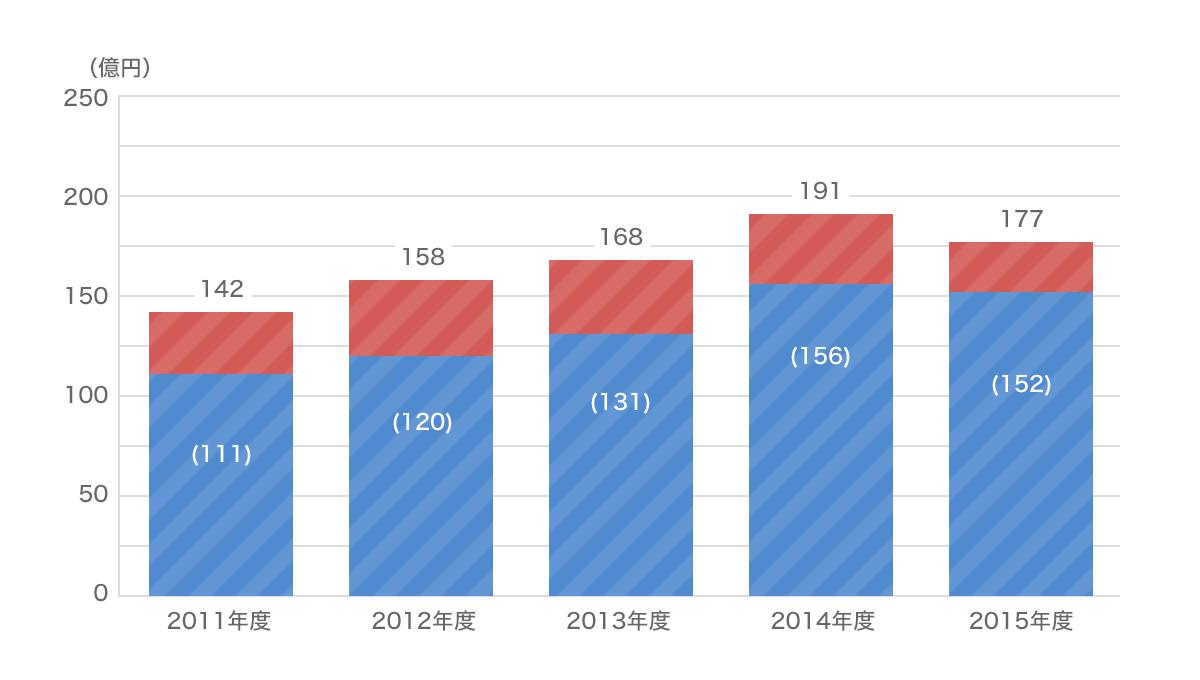 海外旅行保険の支払保険金の推移グラフ