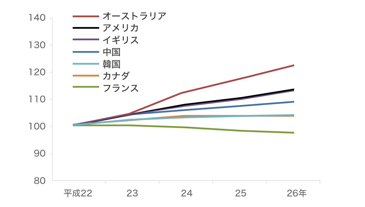 主な国における医療費水準の推移(平成22年を100とした場合)グラフ