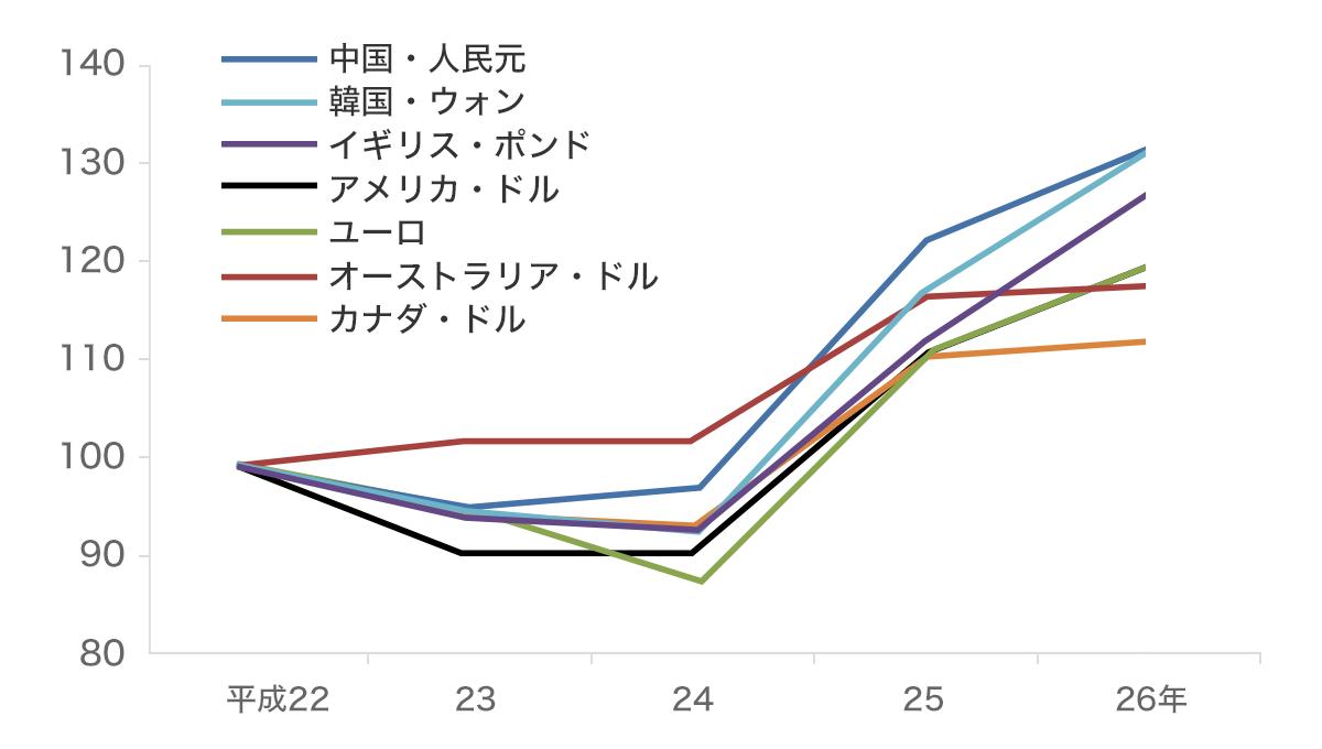 主な国・地域の為替レートの推移(平成22年を100とした場合の対円レート)グラフ