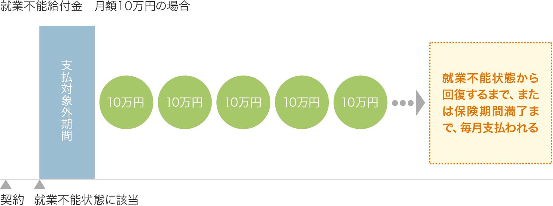 就業不能給付金 月額10万円の場合