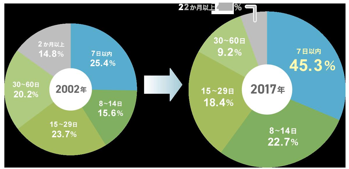 がん治療のための入院日数(2002年・2017年)