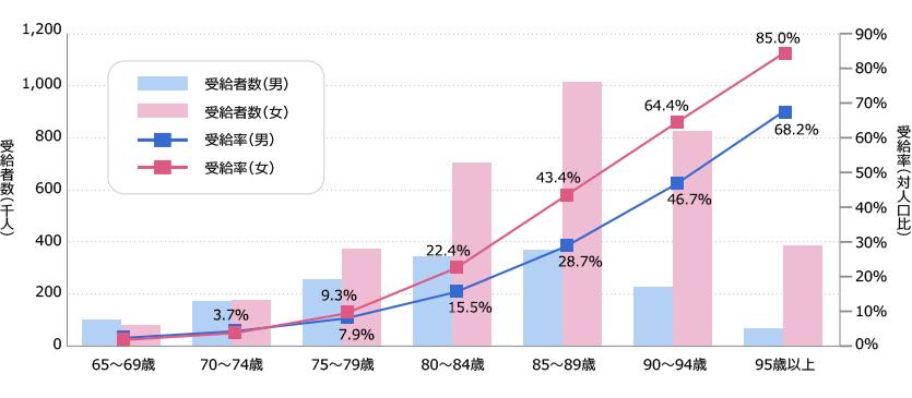 65歳以上における性・年齢階級別の公的介護保険の受給者数と受給率の推移の図