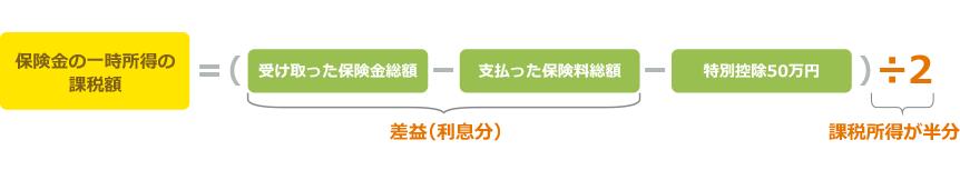 保険金の一時所得=(受け取った保険金総額−支払った保険料総額−特別控除50万円)÷2