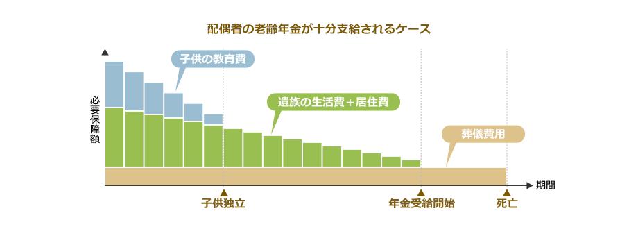 必要保障額は、遺族の生活費が必要な期間や子供の教育期間、居住期間によって年々減少していきます