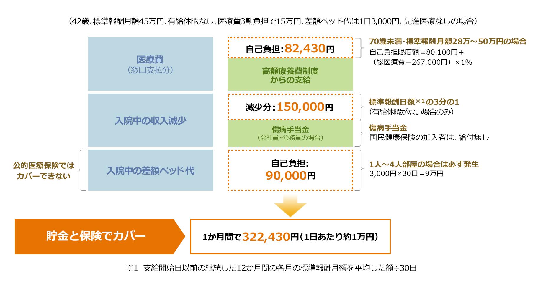 入院時の負担額が1ヶ月で32万2千430円(1日あたり1万円)となる事例