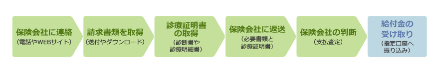 保険会社へ連絡→請求書類の取得→診療証明書の取得→保険会社へ返送→保険会社の判断→給付金の受け取り