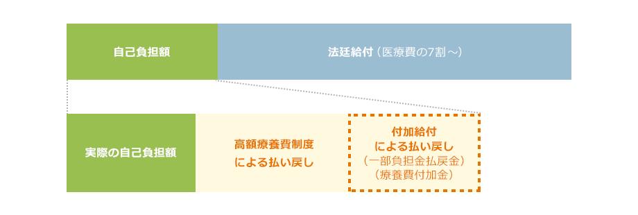 付加給付制度のイメージ