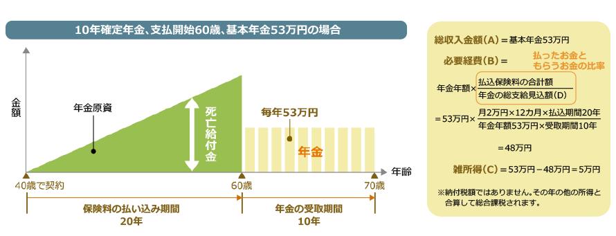 総収入金額(A)=年金年額、必要経費(B)=年金年額×(払込保険料の合計額÷年金の総支給見込額)として計算します