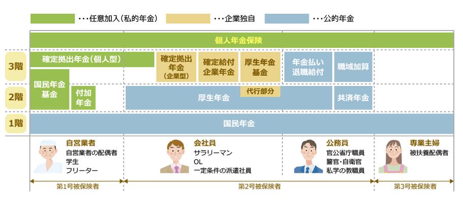 3階建ての年金制度で、自営業者と専業主婦は国民年金のみが強制加入となります。個人年金保険は誰でも加入できます。