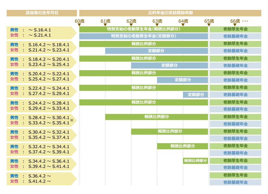 特別支給の報酬比例部分について、昭和28年4月2日生まれ以降の男性・昭和33年4月2日生まれ以降の女性は支給年齢が段階的に引き上げられ、昭和36年4月2日生まれ以降の男性・昭和41年4月2日生まれ以降の女性は支給されない