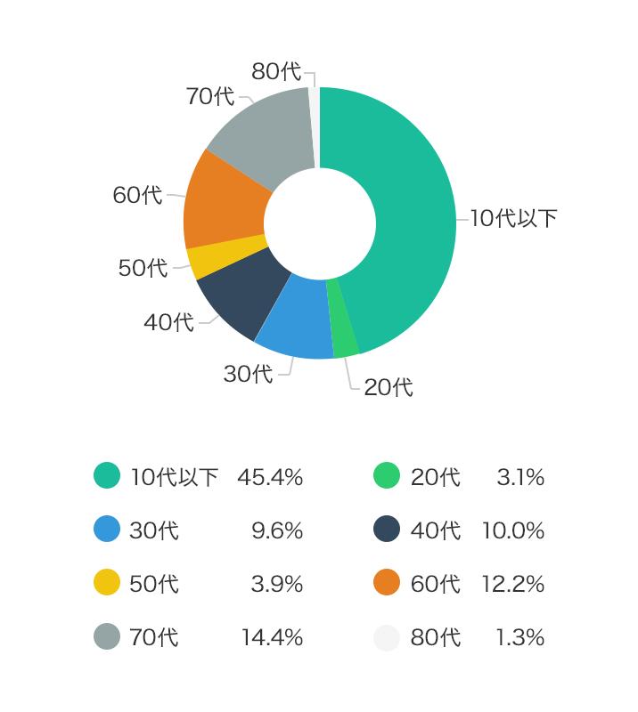 契約年代別、契約申込者割合(%)