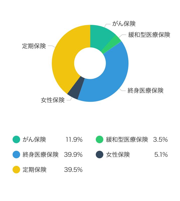 契約種類別、契約申込件数割合(%)