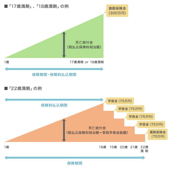 学資保険のイメージ図