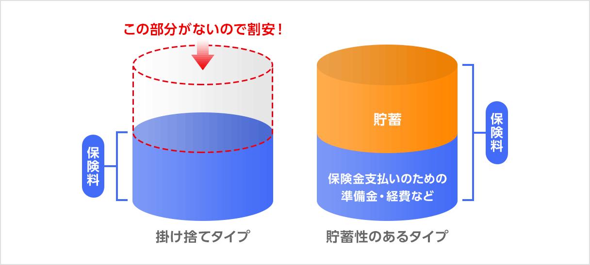 保険料メリット(イメージ図)