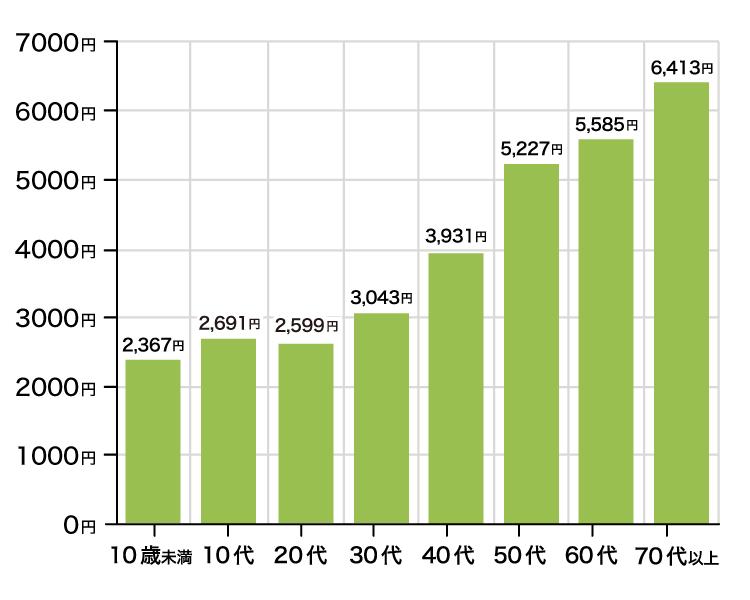月間換算した平均保険料(女性保険)