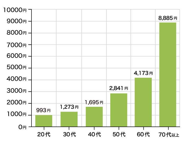 月間換算した平均保険料(定期医療保険)