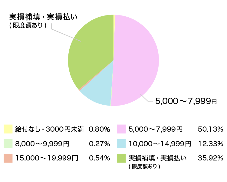 人気の入院給付金日額(定期医療保険)