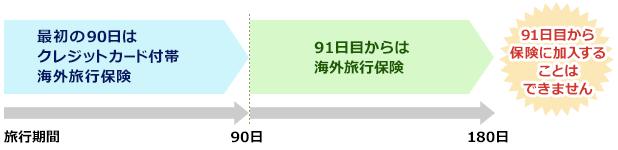 180日間渡航する際に90日までしか補償されない場合のイメージ図