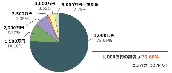 1000万円の補償が77.66%