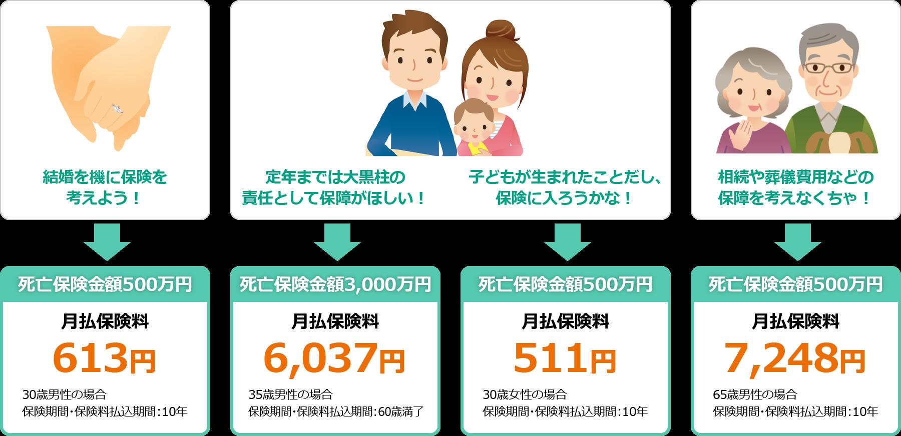 保険金額・保険期間の選び方例の図