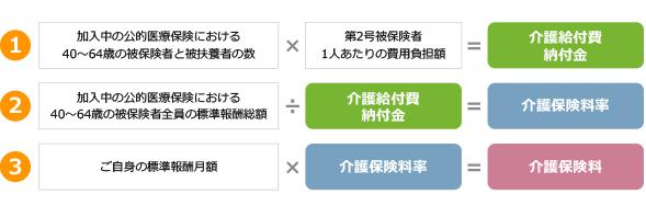 第2号被保険者の保険料の計算手順