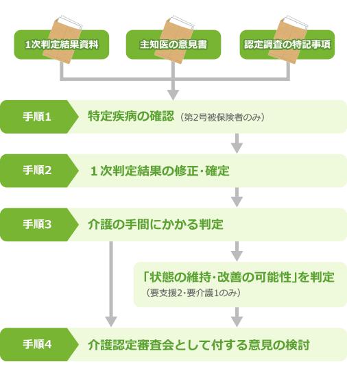 2次判定の手順の図